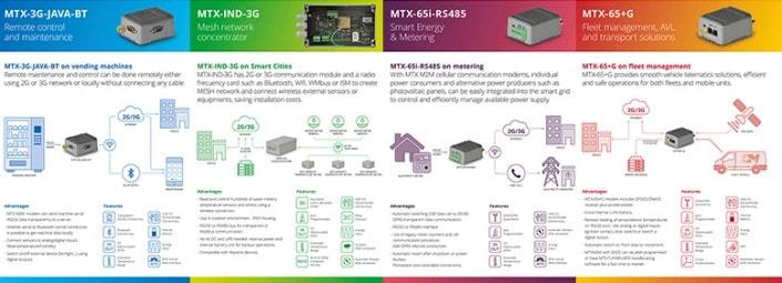 Soluciones y aplicaciones MTX M2M