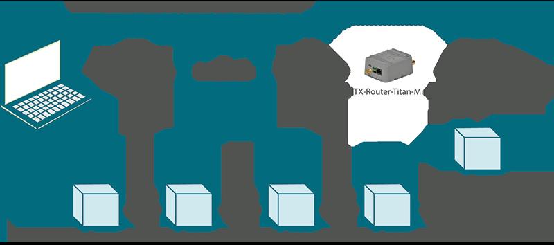 Titan – Example Scenario 2 8: Configuration to send to a webserver