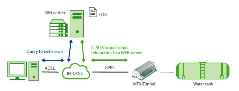 Tunnel – Tunnel – Sending telemetries (GPIOs, ADCs values