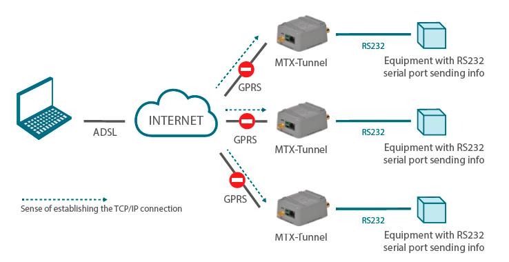 Titan – AN11: Plugin No-NAT – Solving Connectivity Problems
