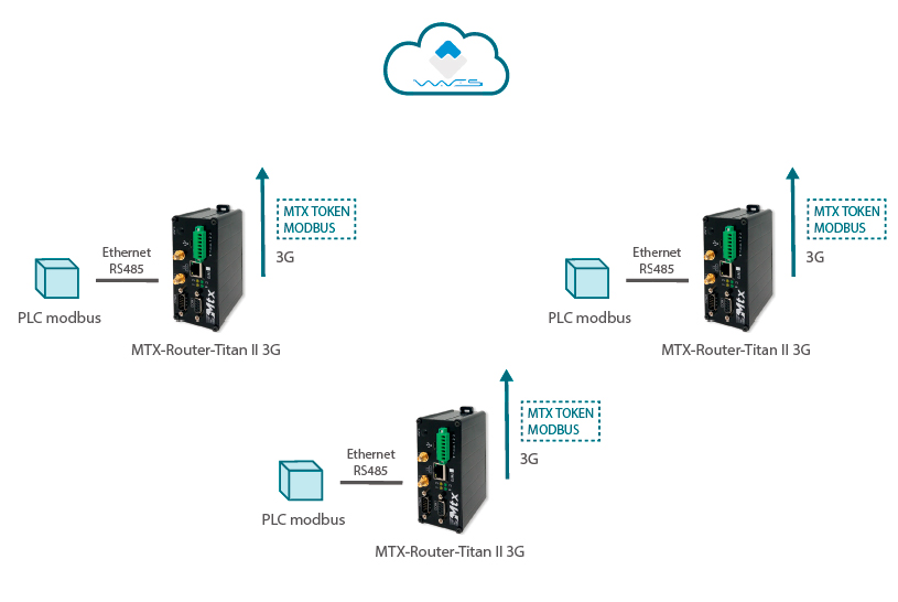 Titan – AN31: Modbus-Blockchain Gateway Using MTX Token